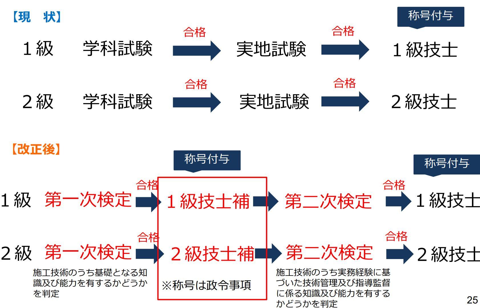 建設 業法 第 19 条